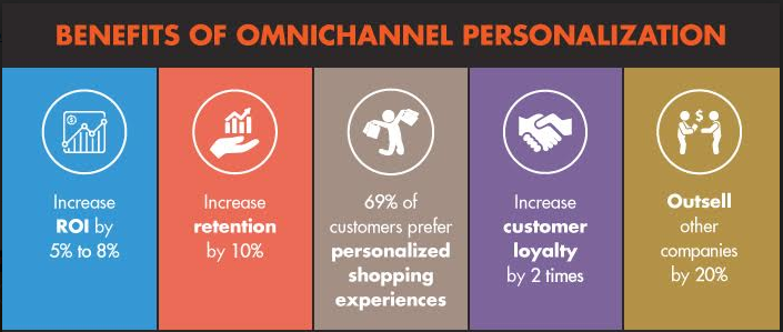 Benefits_of_Omnichannel_Personalization_for_Blog.png