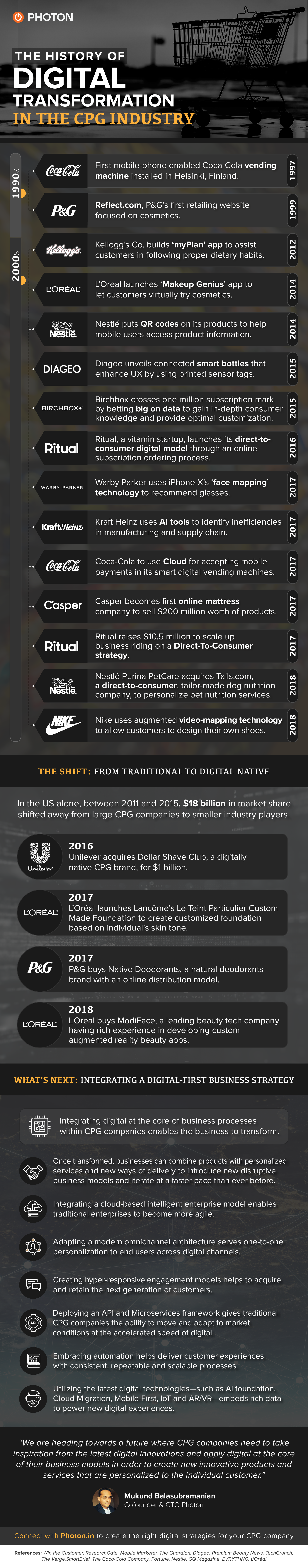 CPG History Infographic