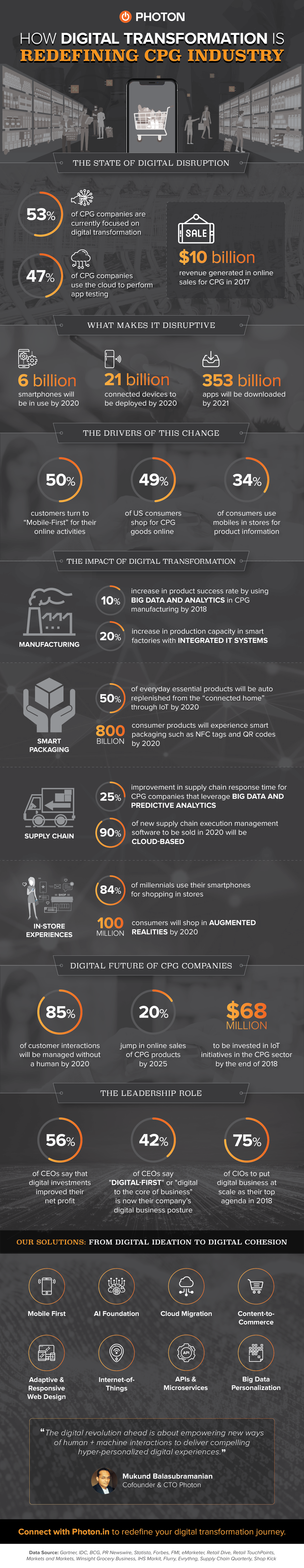Infographic-Digital Transformation in CPG Industry-PHOTON