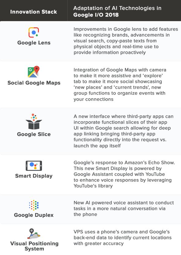 Key takeaways from Google I/O 2018