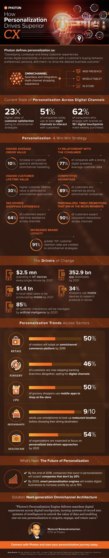 Infographic: Omnichannel Personalization