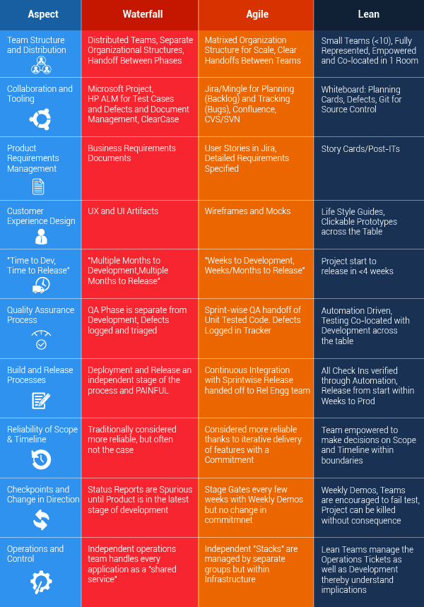 Waterfall_vs_Agile_vs_Lean_table-02_4
