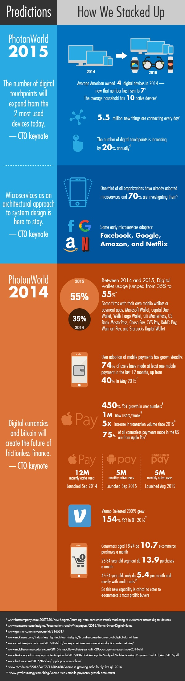 PhotonWorld Infographics on the Predictions made by us on various Omnichannel Trends and how it came true