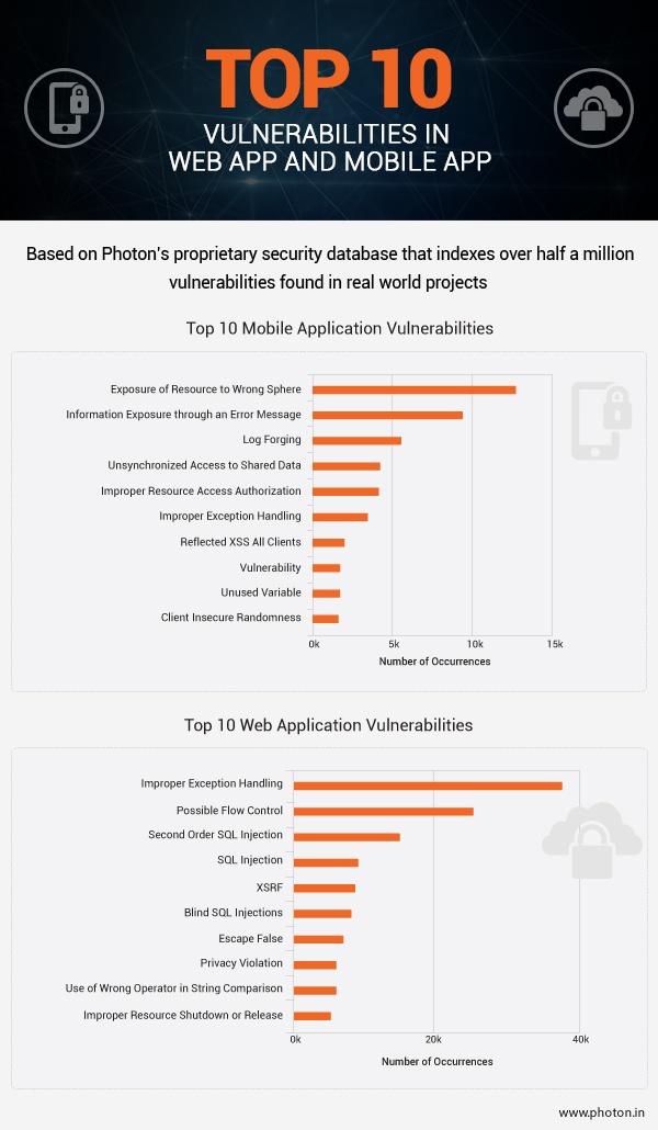 Top 10 Vulnerabilities in web app and mobile app-new.jpg